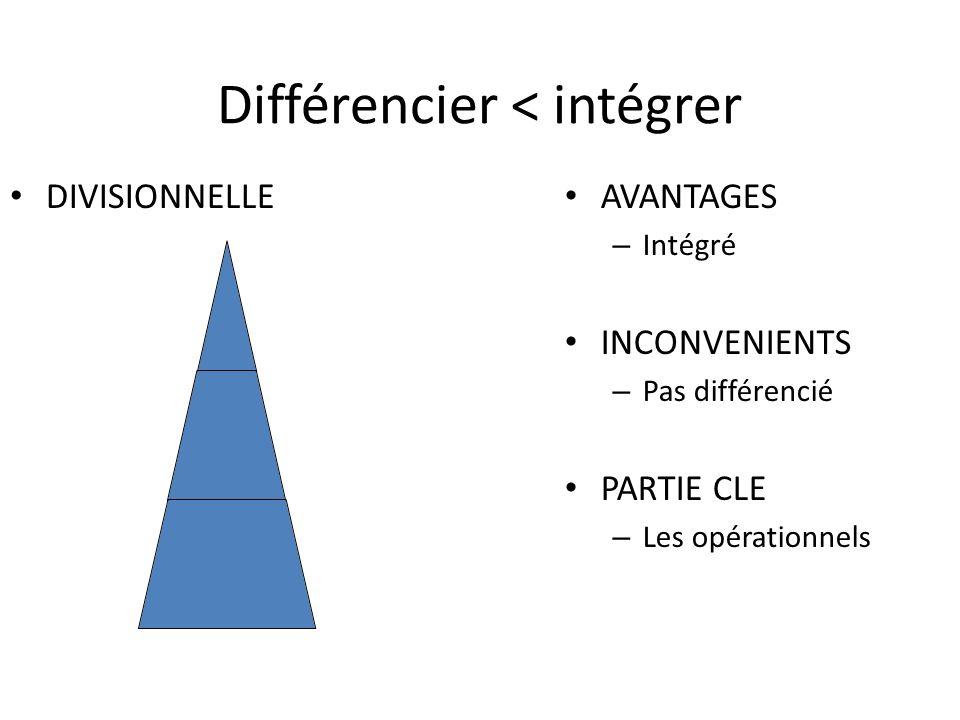 Différencier < intégrer DIVISIONNELLE AVANTAGES – Intégré INCONVENIENTS – Pas différencié PARTIE CLE – Les opérationnels