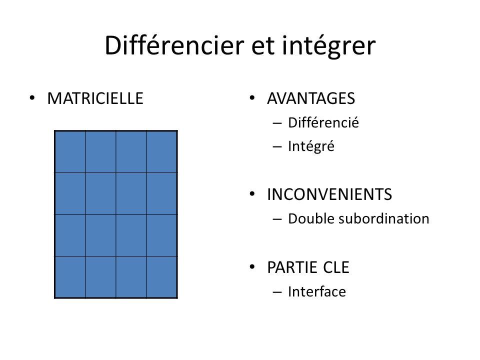 Différencier et intégrer MATRICIELLE AVANTAGES – Différencié – Intégré INCONVENIENTS – Double subordination PARTIE CLE – Interface