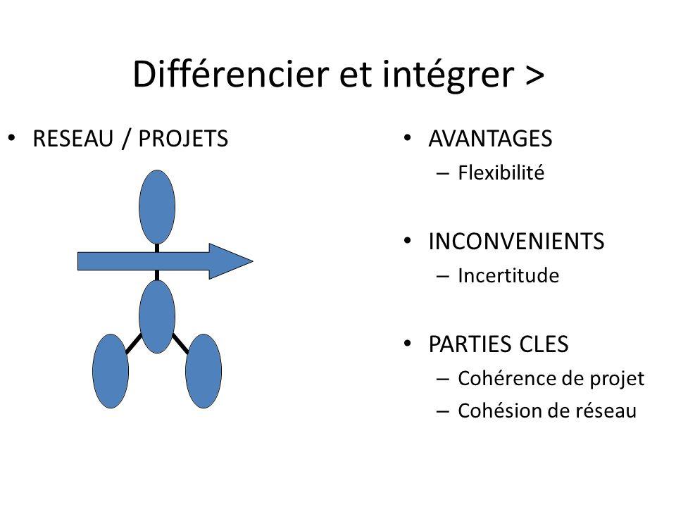 Différencier et intégrer > RESEAU / PROJETS AVANTAGES – Flexibilité INCONVENIENTS – Incertitude PARTIES CLES – Cohérence de projet – Cohésion de réseau