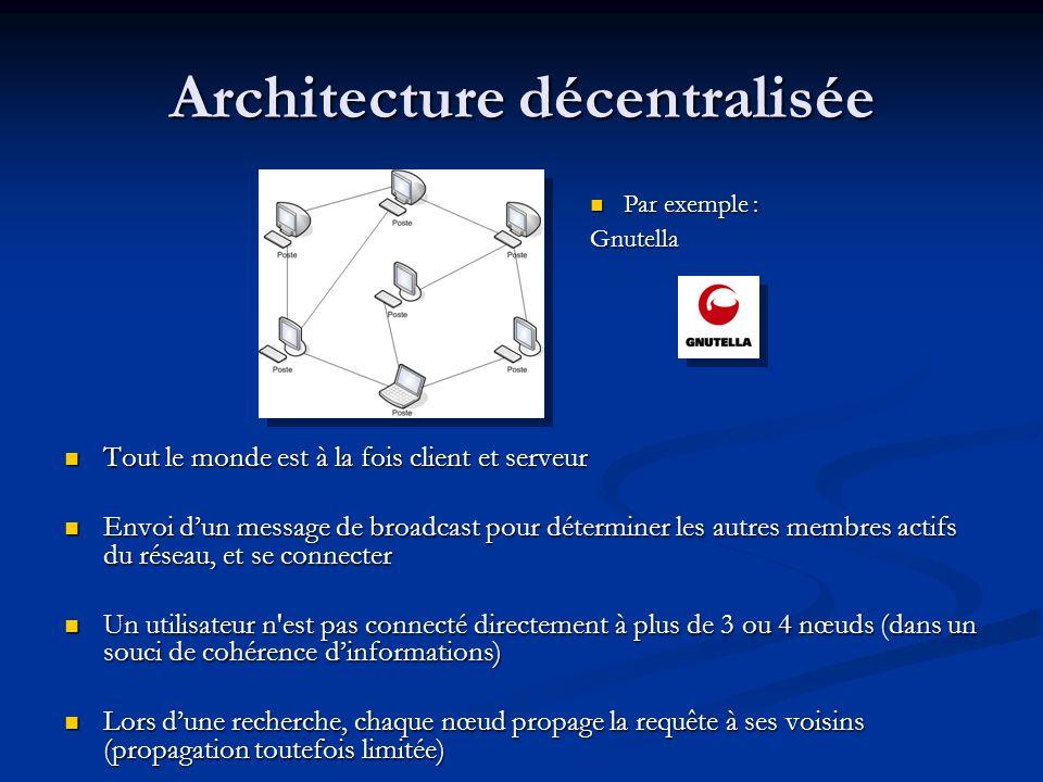 Architecture décentralisée Tout le monde est à la fois client et serveur Envoi dun message de broadcast pour déterminer les autres membres actifs du r