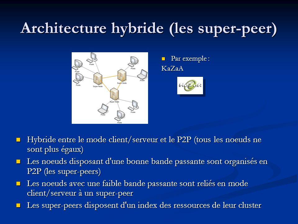 Architecture hybride (les super-peer) Hybride entre le mode client/serveur et le P2P (tous les noeuds ne sont plus égaux) Les noeuds disposant d'une b