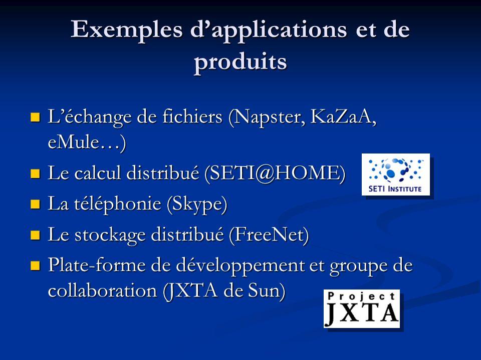 Exemples dapplications et de produits Léchange de fichiers (Napster, KaZaA, eMule…) Léchange de fichiers (Napster, KaZaA, eMule…) Le calcul distribué