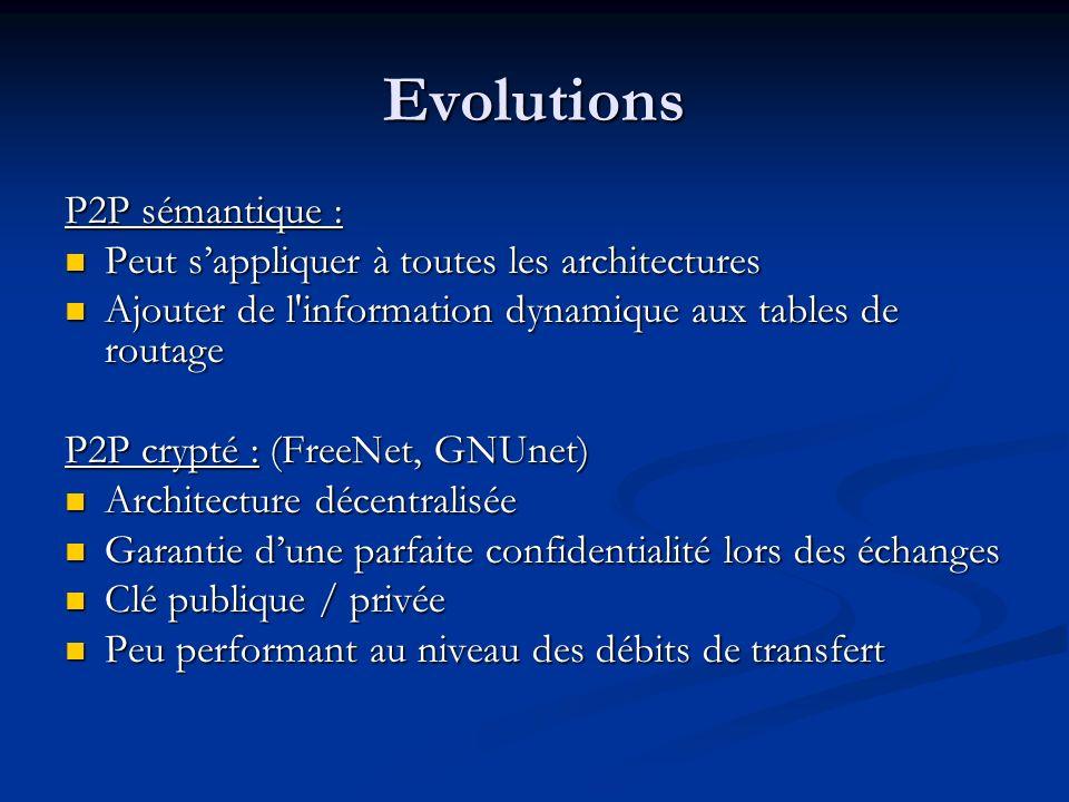 Evolutions P2P sémantique : Peut sappliquer à toutes les architectures Peut sappliquer à toutes les architectures Ajouter de l'information dynamique a
