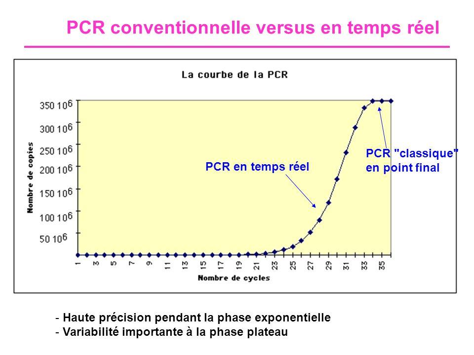PCR en temps réel Basée sur la détection d un reporter fluorescent Signal proportionnel à la quantité d amplicons Signal détecté en temps réel 1- Extraction (manuelle ou automatisée) 2- Amplification et détection synchronisée Système fermé, pas de manipulation post-amplification Rapidité Faible risque de contamination