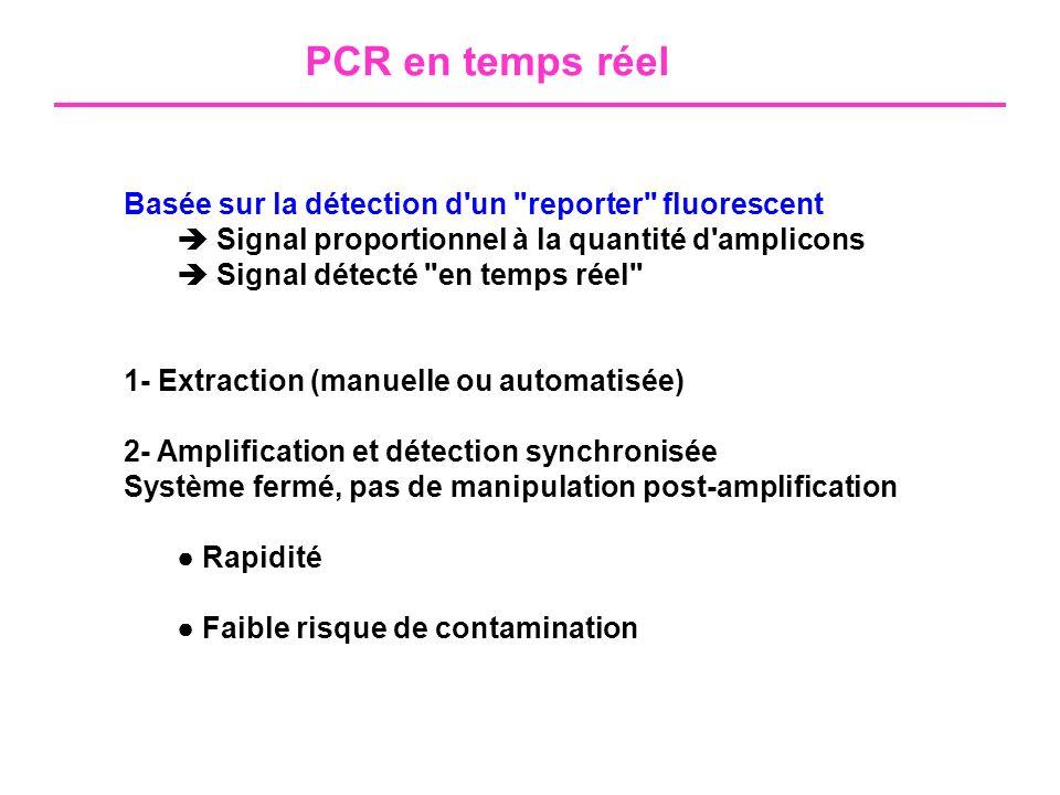 SYBR Green Nombre de cyclesTempérature °C Fluorescence Courbe de fusionCourbe d amplification Ct : quantification Tm : spécificité du produit d amplification