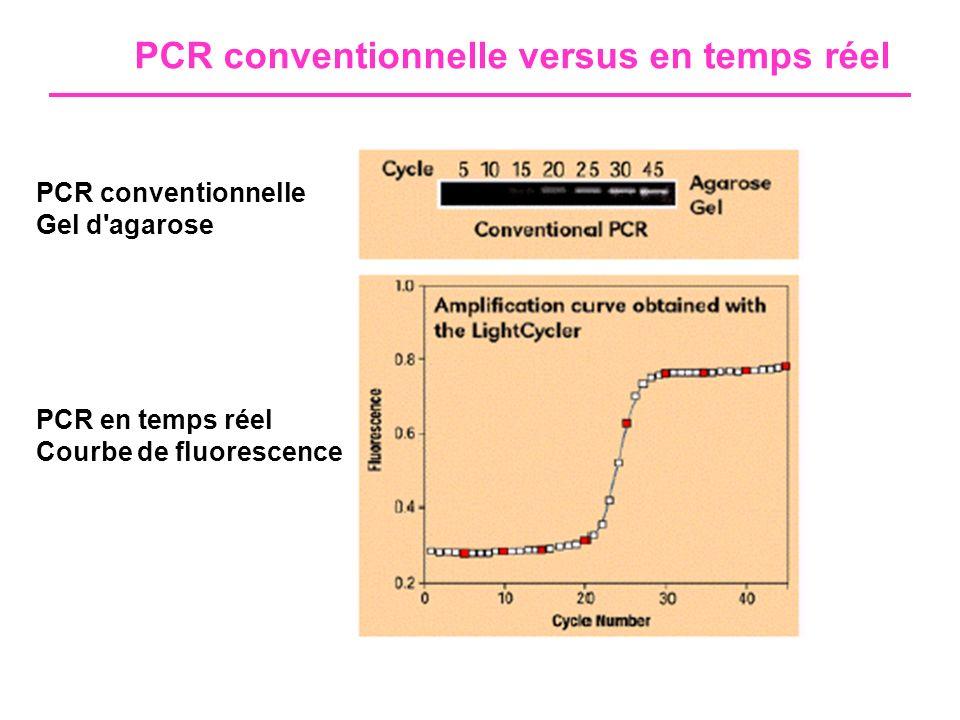 Avantages PCR en temps réel /PCR conventionnelle PCR conventionnellePCR temps réel Préparation de l échantillon (lyse de l organisme, purification des AN) Manuel Automatisé Manuel Automatisé Amplification et détectionPlusieurs étapes Système ouvert Intégré Simultané Système fermé Système de détectionGels Radio-isotopes Enzymes Fluorochromes Temps d analyse4h à 48h20 min à 2h Taux de contaminationMoyen à fortFaible Taux de quantification2-3 log5-6 log ReproductibilitéBonne intra-labo Mauvaise inter-labo Grande (théoriquement) TraçabilitéDétection, enregistrement et analyses intégrés CoûtGel : 4-5 eurosSYBR Green : 4-5 euros Sondes : 10 euros