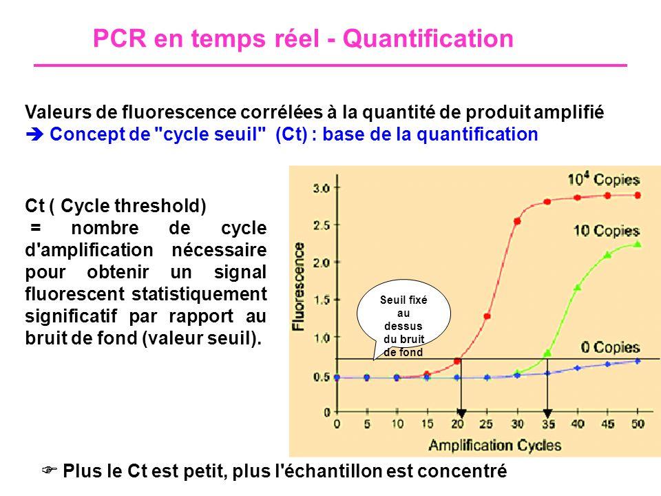 Sondes Taqman - Principe Hybridation d une sonde spécifique Composition de la sonde Fluorochrome émetteur (reporter) en 5 Ex : FAM 6-carboxy-fluorescein Fluorochrome suppresseur (quencher) en 3 ex : TAMRA 6-carboxy-tetramethyl- rhodamine pas d émission de fluorescence