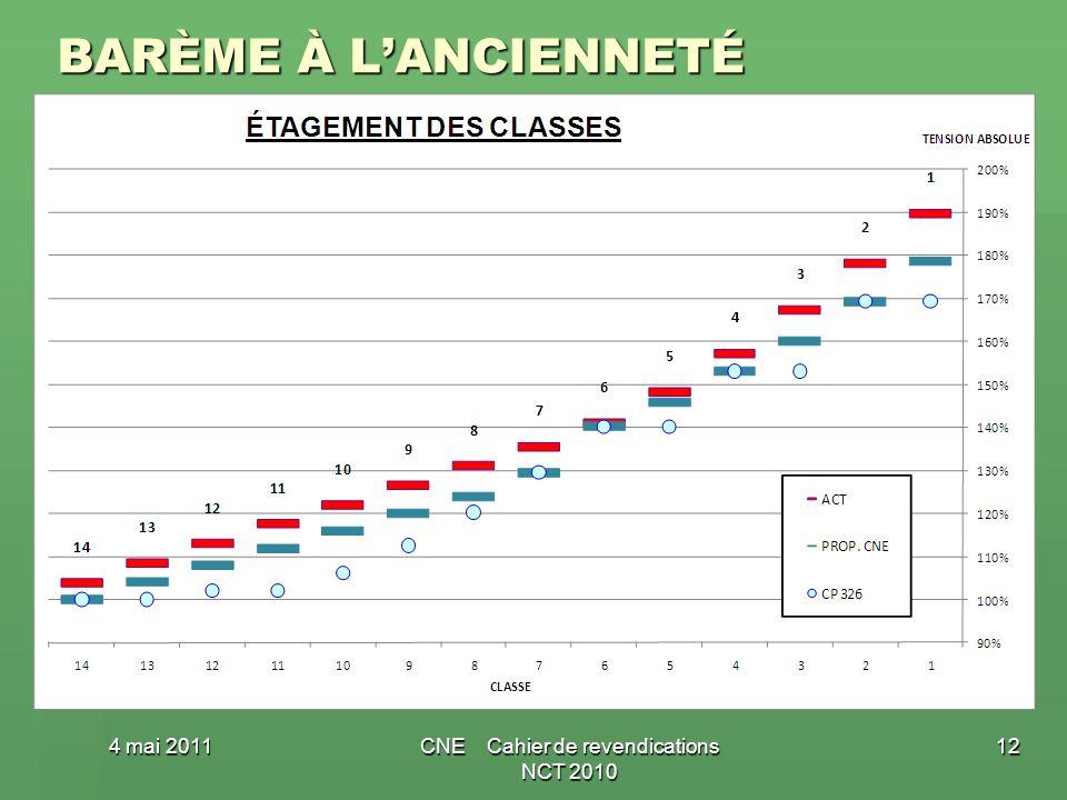 BARÈME À LANCIENNETÉ 4 mai 2011CNE Cahier de revendications NCT 2010 12