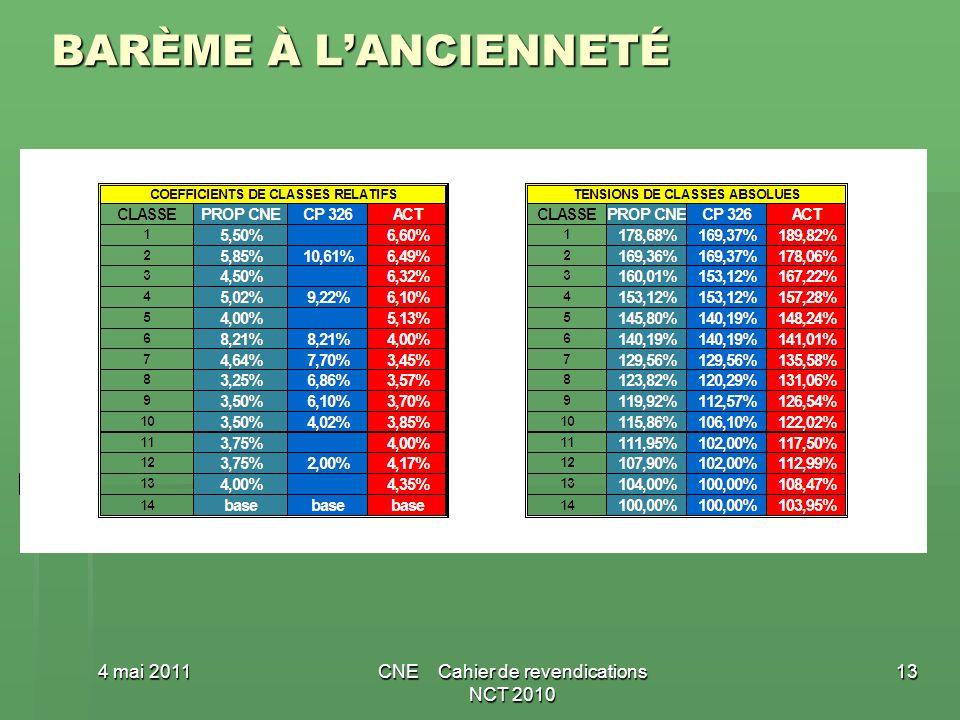 BARÈME À LANCIENNETÉ 4 mai 2011CNE Cahier de revendications NCT 2010 13