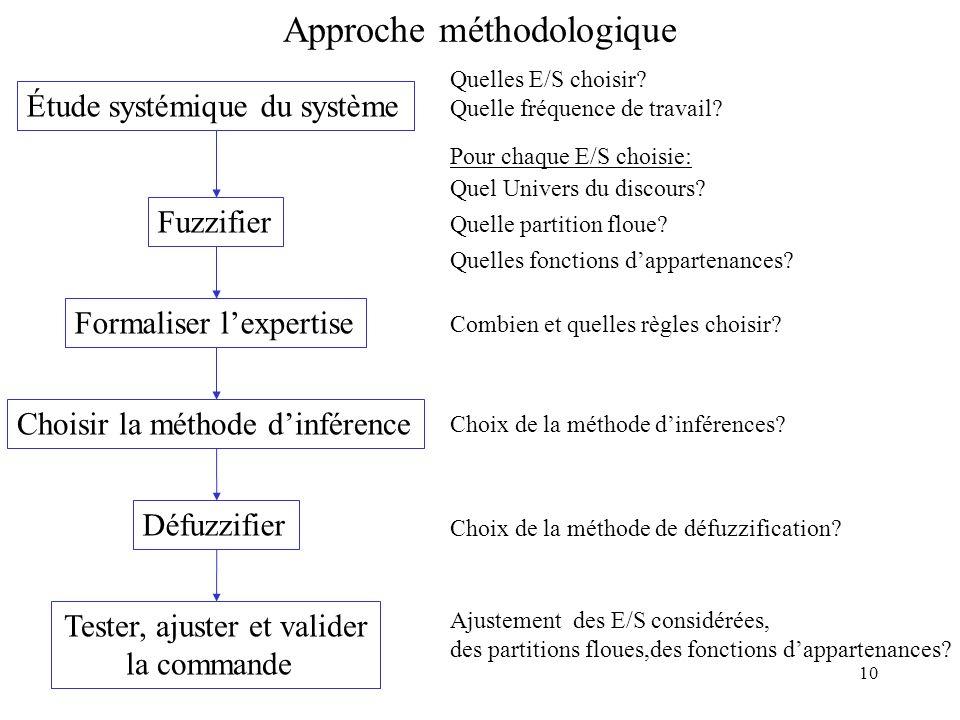 10 Approche méthodologique Étude systémique du système Fuzzifier Formaliser lexpertiseChoisir la méthode dinférenceDéfuzzifier Combien et quelles règles choisir.