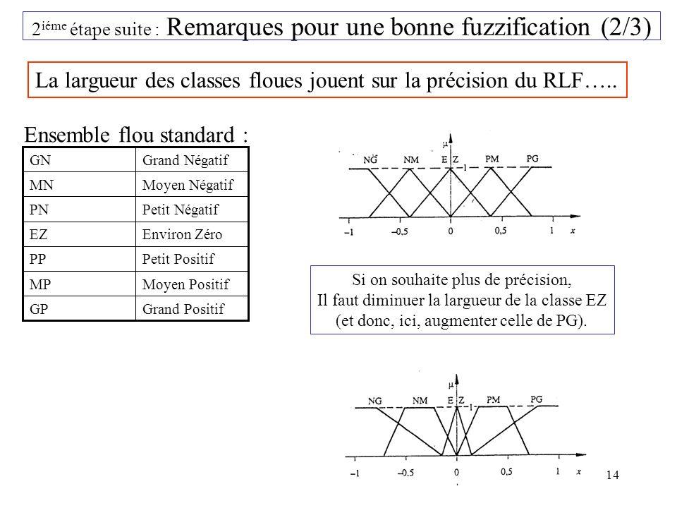 14 2 iéme étape suite : Remarques pour une bonne fuzzification (2/3) La largueur des classes floues jouent sur la précision du RLF…..