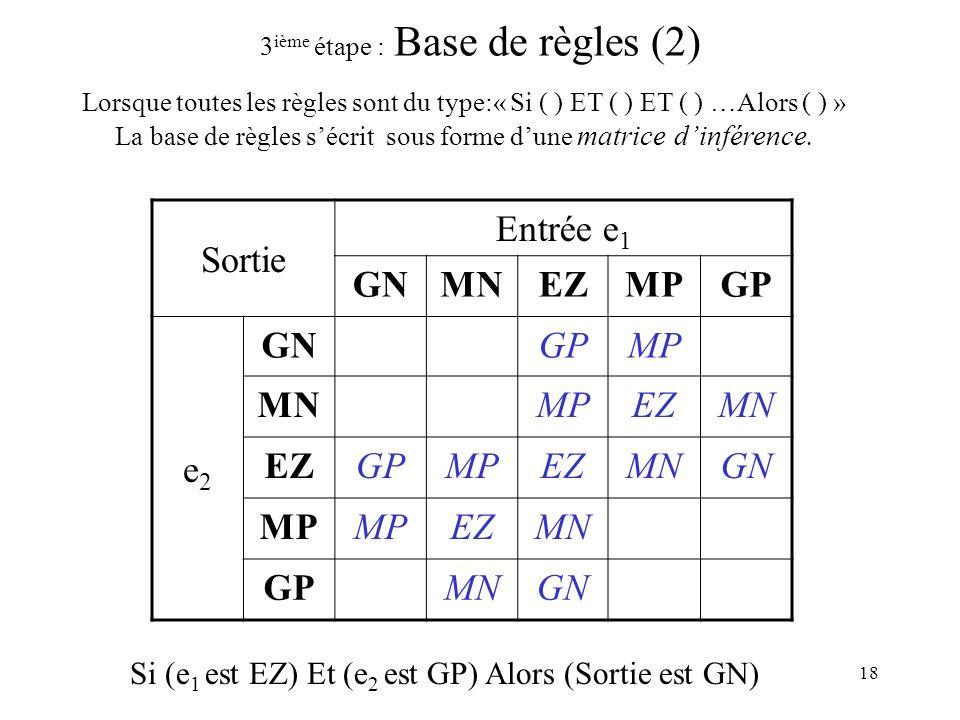 18 3 ième étape : Base de règles (2) Sortie Entrée e 1 GNMNEZMPGP e2e2 GNGPMP MNMPEZMN EZGPMPEZMNGN MP EZMN GPMNGN Lorsque toutes les règles sont du type:« Si ( ) ET ( ) ET ( ) …Alors ( ) » La base de règles sécrit sous forme dune matrice dinférence.