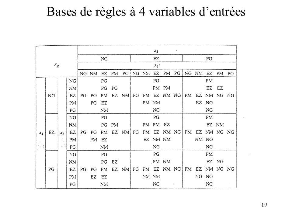 19 Bases de règles à 4 variables dentrées