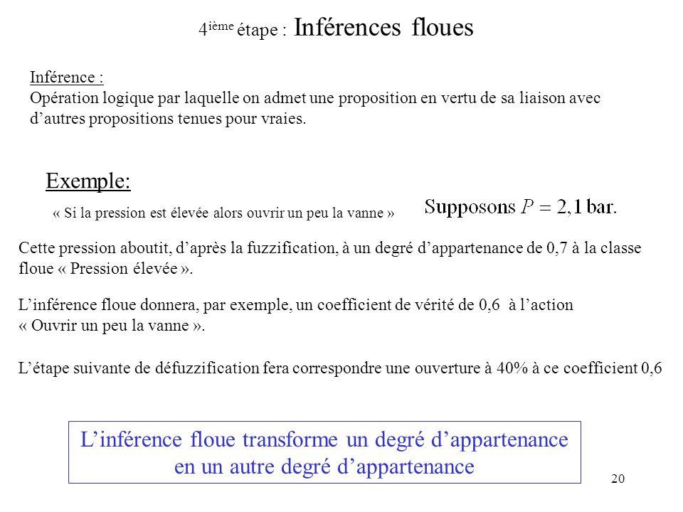 20 4 ième étape : Inférences floues Inférence : Opération logique par laquelle on admet une proposition en vertu de sa liaison avec dautres propositions tenues pour vraies.