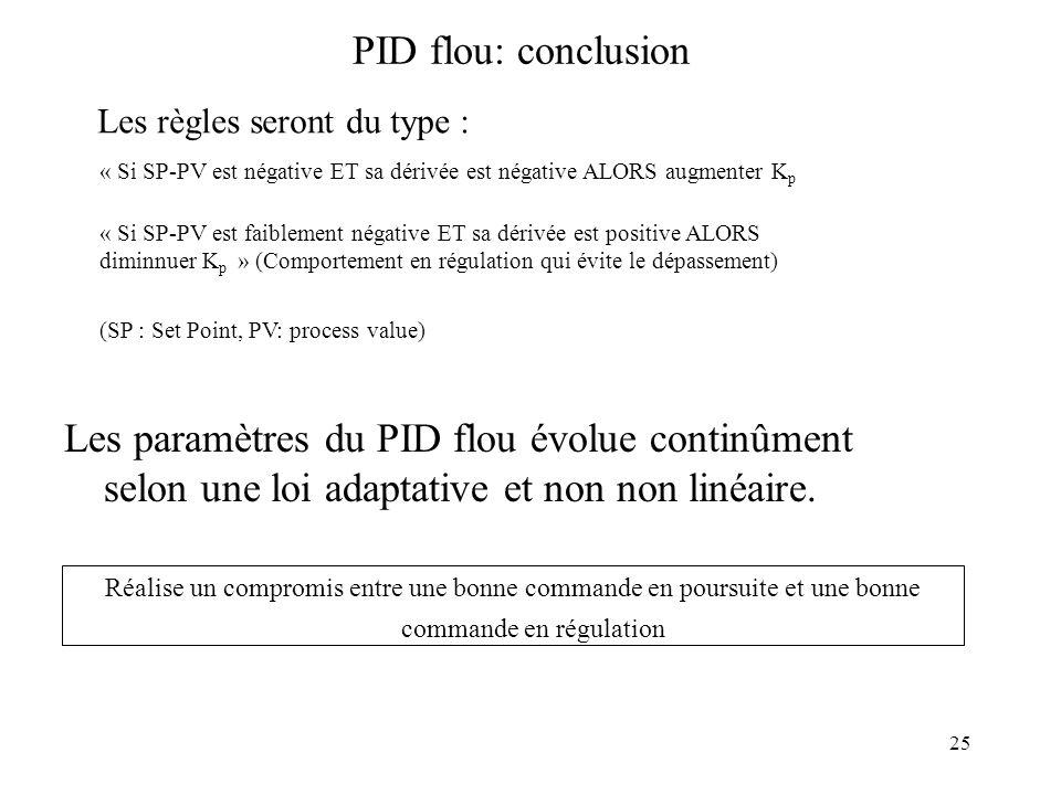 25 PID flou: conclusion Les paramètres du PID flou évolue continûment selon une loi adaptative et non non linéaire.