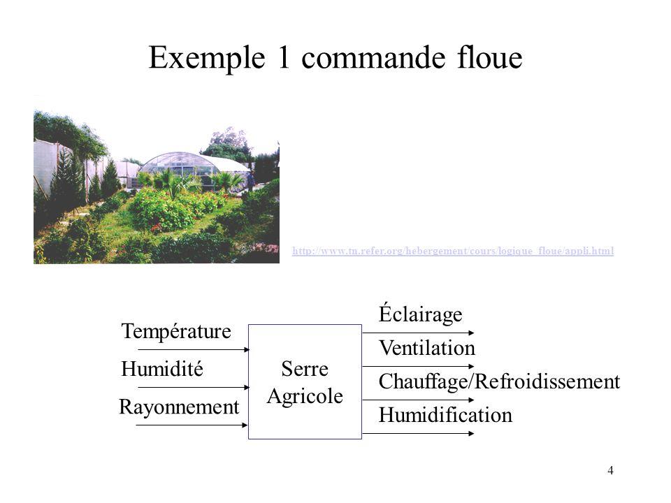 4 Exemple 1 commande floue Serre Agricole Éclairage Température Rayonnement Humidité Ventilation Humidification Chauffage/Refroidissement http://www.tn.refer.org/hebergement/cours/logique_floue/appli.html