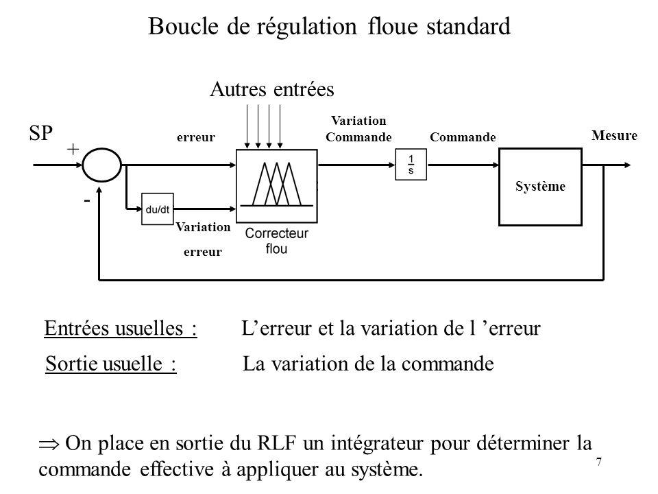7 Boucle de régulation floue standard Système erreur Variation erreur SP + - Variation Commande Mesure Autres entrées Entrées usuelles : Lerreur et la variation de l erreur Sortie usuelle : La variation de la commande On place en sortie du RLF un intégrateur pour déterminer la commande effective à appliquer au système.