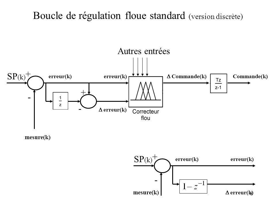 8 Boucle de régulation floue standard (version discrète) erreur(k) SP (k) + - Commande(k) mesure(k) Autres entrées + - erreur(k) SP (k) + - mesure(k) erreur(k)