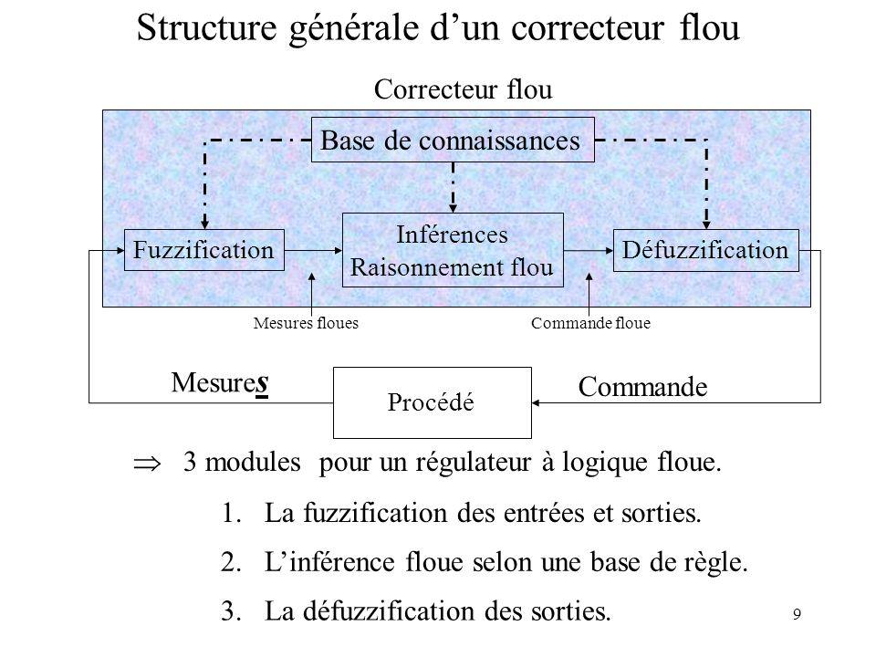 9 Structure générale dun correcteur flou Correcteur flou 1.La fuzzification des entrées et sorties.