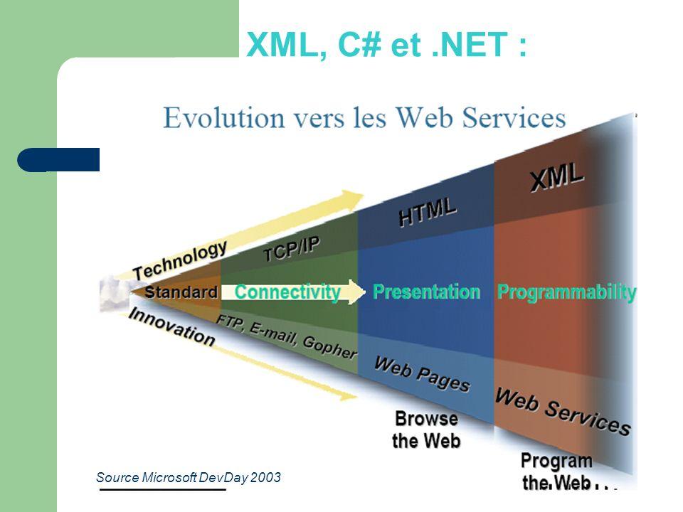 XML, C# et.NET : Source Microsoft DevDay 2003