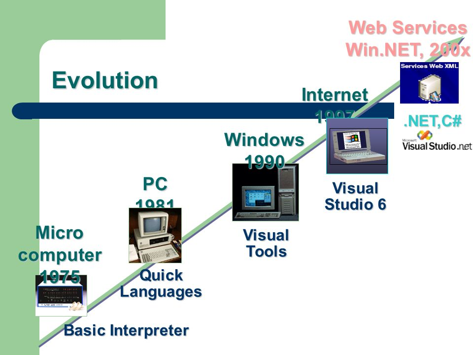 Evolution Basic Interpreter Micro computer 1975 Windows 1990 Visual Tools PC 1981 Quick Languages.NET,C# Web Services Win.NET, 200x Visual Studio 6 Internet 1997