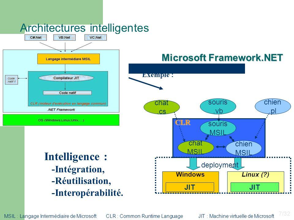 Architectures intelligentes Intelligence : -Intégration, -Réutilisation, -Interopérabilité. souris MSIL chat.cs chien MSIL chat MSIL chien.pl deployme