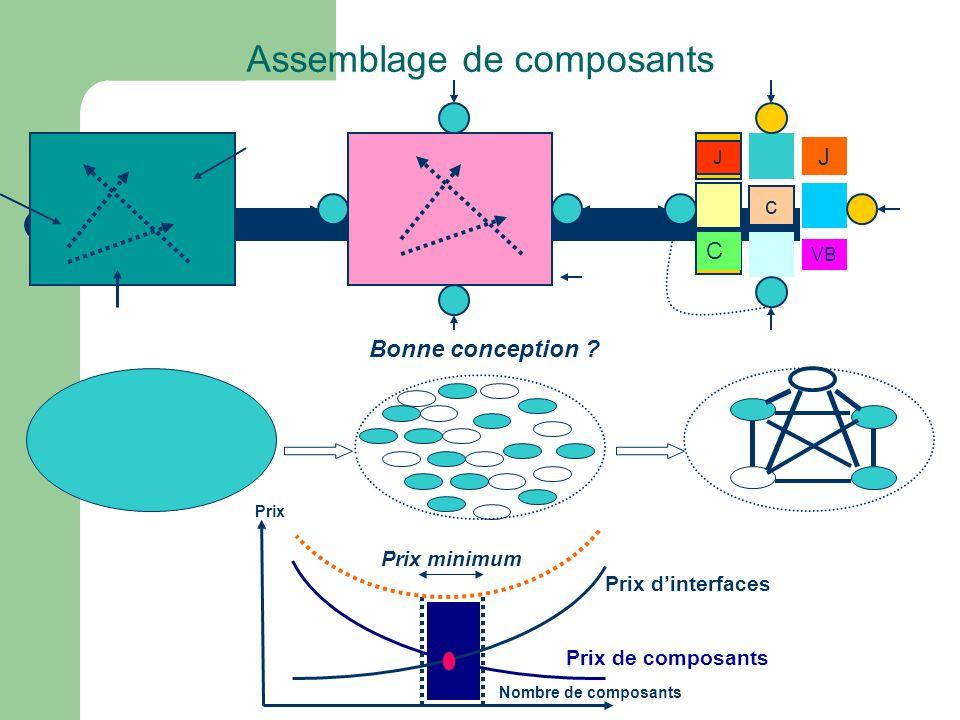 Assemblage de composants Bonne conception ? Nombre de composants Prix de composants Prix dinterfaces Prix Prix minimum c J VB C J