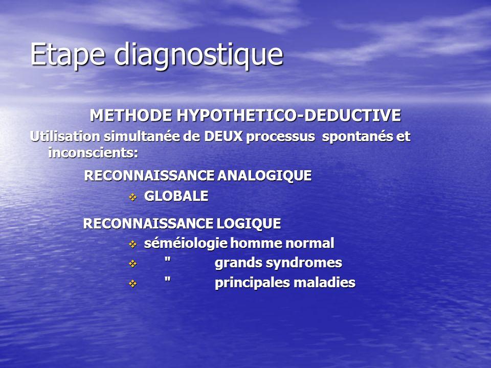 Etape diagnostique METHODE HYPOTHETICO-DEDUCTIVE Utilisation simultanée de DEUX processus spontanés et inconscients: RECONNAISSANCE ANALOGIQUE RECONNAISSANCE ANALOGIQUE GLOBALE GLOBALE RECONNAISSANCE LOGIQUE RECONNAISSANCE LOGIQUE séméiologie homme normal séméiologie homme normal grands syndromes grands syndromes principales maladies principales maladies