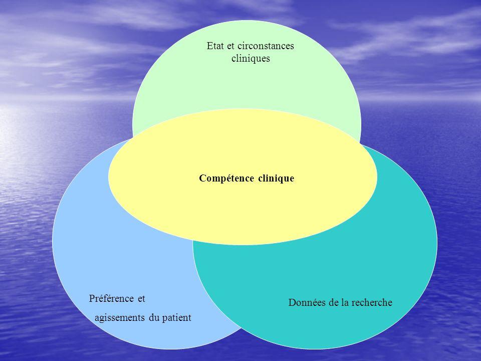 Etat et circonstances cliniques Préférence et agissements du patient Données de la recherche Compétence clinique