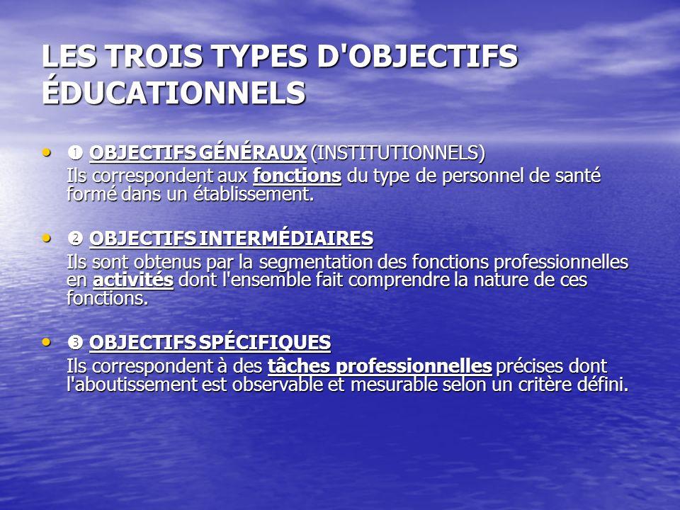 LES TROIS TYPES D OBJECTIFS ÉDUCATIONNELS OBJECTIFS GÉNÉRAUX (INSTITUTIONNELS) OBJECTIFS GÉNÉRAUX (INSTITUTIONNELS) Ils correspondent aux fonctions du type de personnel de santé formé dans un établissement.