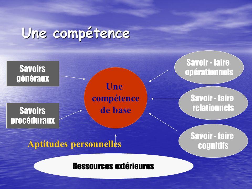 Une compétence Une compétence de base Ressources extérieures Savoir - faire opérationnels Savoir - faire relationnels Savoir - faire cognitifs Savoirs généraux Savoirs procéduraux Aptitudes personnelles