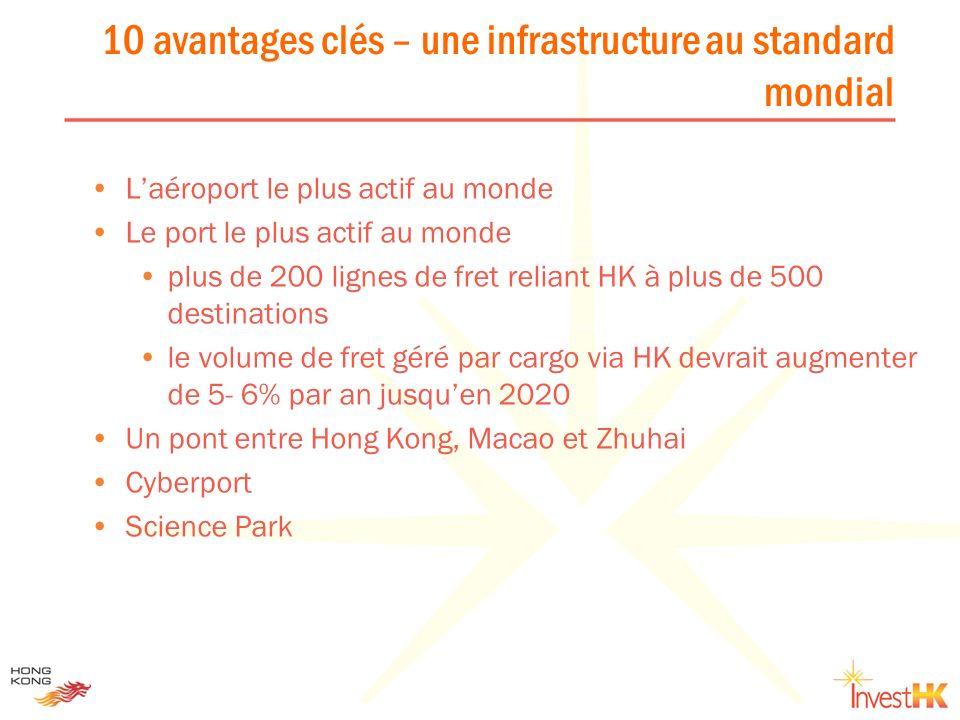 Laéroport le plus actif au monde Le port le plus actif au monde plus de 200 lignes de fret reliant HK à plus de 500 destinations le volume de fret gér