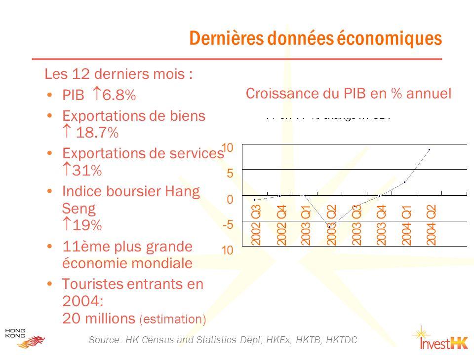 Dernières données économiques Les 12 derniers mois : PIB 6.8% Exportations de biens 18.7% Exportations de services 31% Indice boursier Hang Seng 19% 1