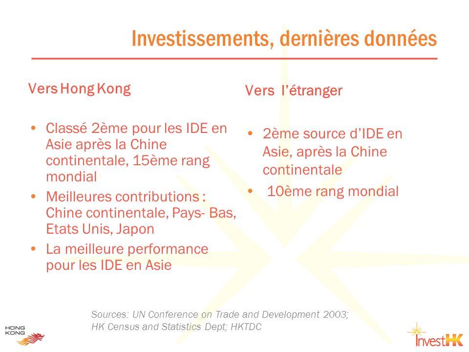 Plateforme internationale des affaires Accueille 73 des 100 plus grandes banques 2ème plus grande place boursière dAsie les entreprises continentales ont levé 100 milliards $US 7ème plate-forme déchanges au monde Complète convertibilité des devises Un système de transactions temps réel pour les $ & l Hong Kong accueille 3 609 bureaux régionaux / sièges sociaux de multinationales dont 153 de France Sources: HKTDC; The 2004 Guide to VC in Asia