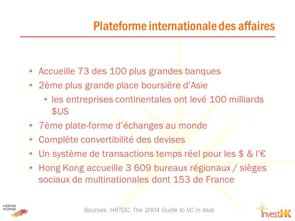 Plateforme internationale des affaires Accueille 73 des 100 plus grandes banques 2ème plus grande place boursière dAsie les entreprises continentales