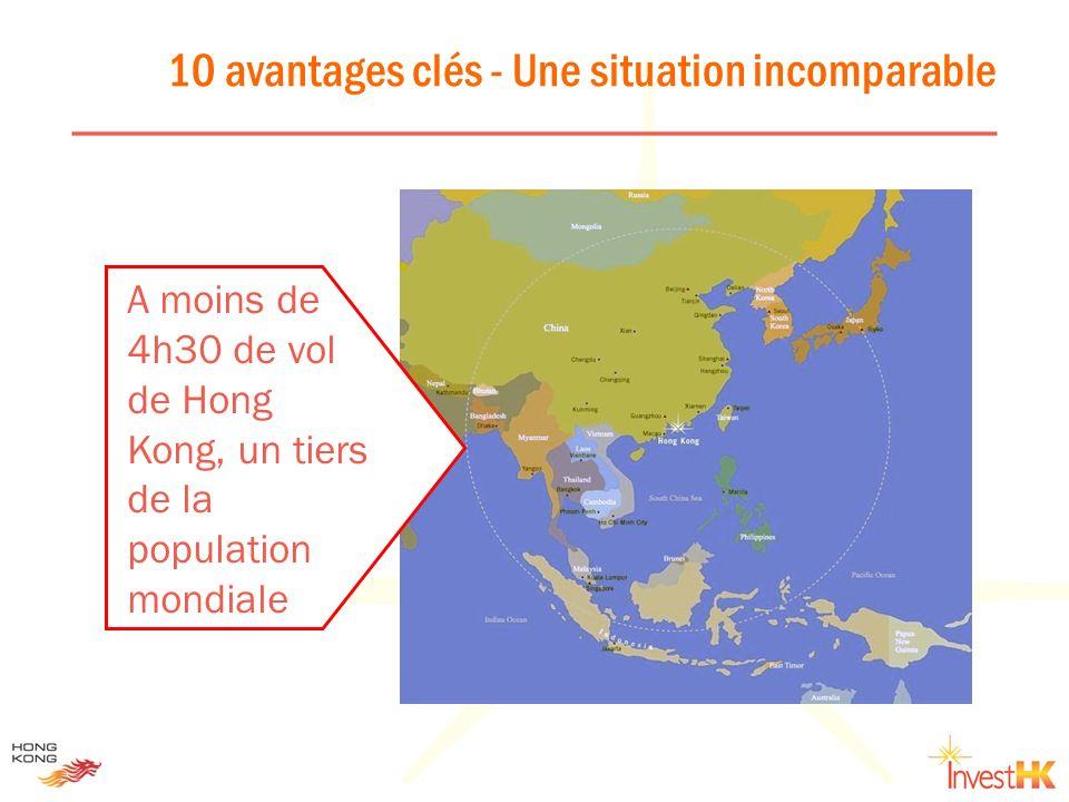 10 avantages clés - Une imposition faible et simple Hong KongSingapourChine continentale Impôt sur les sociétés 17.5%20%15% to 33% Impôts sur le revenu Le taux dimposition marginal maximum est de 20%, plafonné à un taux moyen maximum de 16 % Le taux dimposition marginal maximum est de 22% (pour un revenu imposable supérieur à 320000 $ par an) Le taux dimposition marginal maximum est de 45% (revenu imposable à partir de 48000 Yuans pour les expatriés) TVA / Taxes sur les produits et services Nul5% de taxes sur les produits et services imposables sauf pour les services dexport TVA de 13 à 17 % Revenus non imposables Revenus offshore, dividendes, plus value, pas dimpôts sur les produits dintérêts issus de comptes autorisés par les institutions financières Certains produits dintérêts, certains revenus liés au fret, certains dividendes, revenus obligatoires dinvestisseurs non résidents issus de certains fonds, plus values Tous les revenus sont imposables –traitement préférentiel sur les taxes pour les entreprises qui ont des capitaux étrangers Charges sociales Aucune sur les dividendes / honoraires de gestion / intérêts / loyers, 5.25% sur les droits dauteur Aucune sur les dividendes; 15 % sur les intérêts / loyers / droits dauteur ; 20 % sur les honoraires de gestion et de prestation Aucune sur les dividendes perçus par des investisseurs étrangers de la part dentreprises dinvestissements étrangères, 10 % sur les intérêts / loyers / droits dauteur.