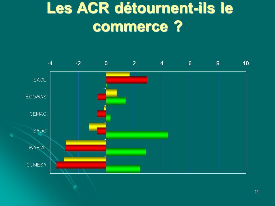 Les ACR détournent-ils le commerce ? Les ACR détournent-ils le commerce ? 14