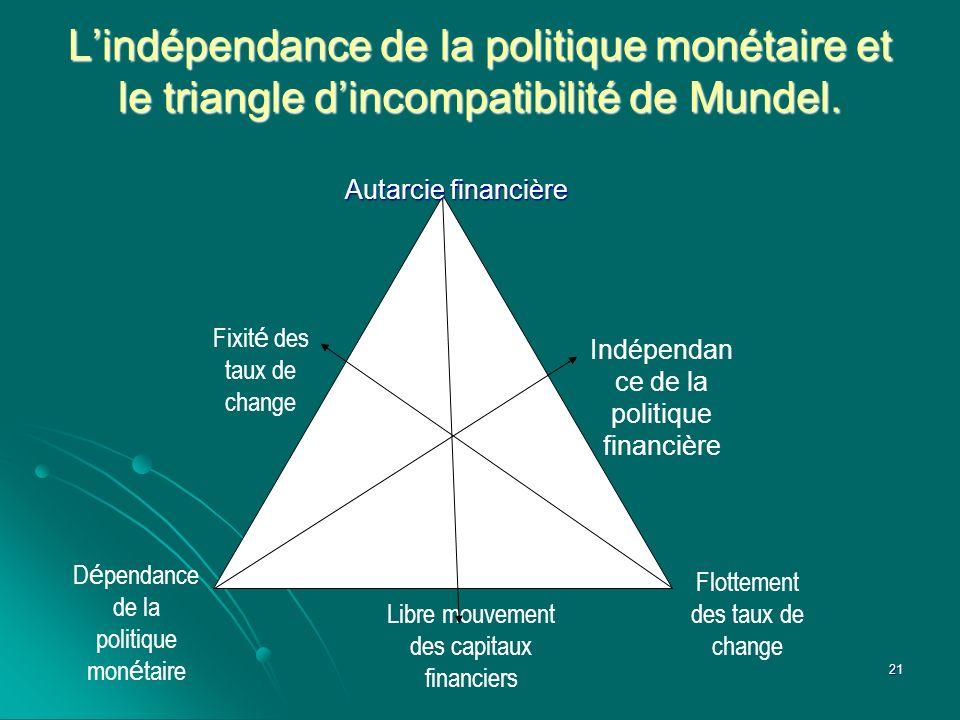 Lindépendance de la politique monétaire et le triangle dincompatibilité de Mundel. Indépendan ce de la politique financière Fixit é des taux de change