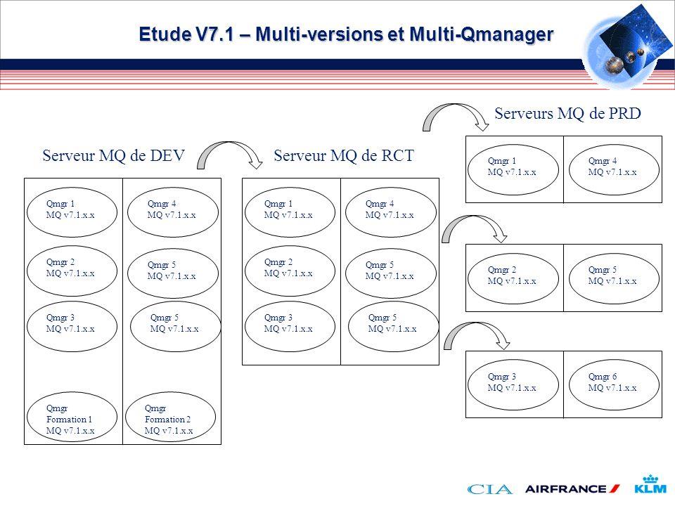 Etude V7.1 – Multi-versions et Multi-Qmanager Serveur MQ de DEV Qmgr 1 MQ v7.1.x.x Qmgr 4 MQ v7.1.x.x Qmgr 2 MQ v7.1.x.x Qmgr 5 MQ v7.1.x.x Qmgr 3 MQ
