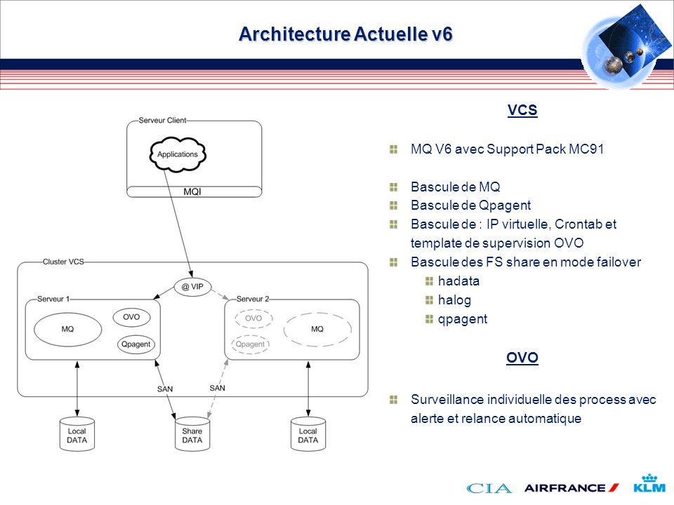 Architecture Actuelle v6 VCS MQ V6 avec Support Pack MC91 Bascule de MQ Bascule de Qpagent Bascule de : IP virtuelle, Crontab et template de supervisi