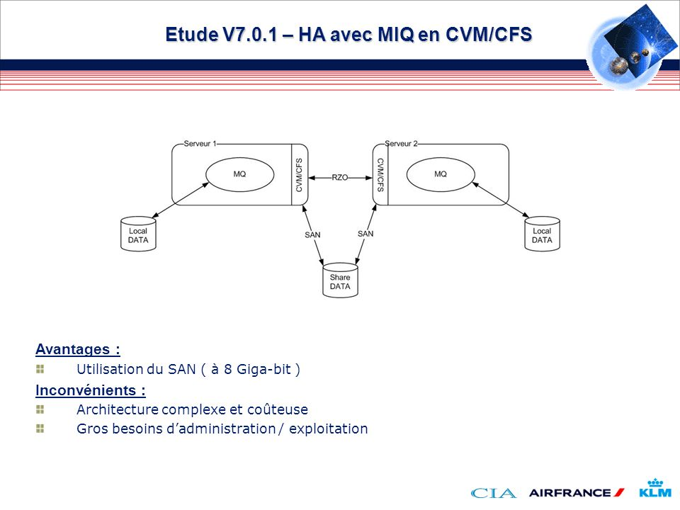 Etude V7.0.1 – HA avec MIQ en CVM/CFS Avantages : Utilisation du SAN ( à 8 Giga-bit ) Inconvénients : Architecture complexe et coûteuse Gros besoins d