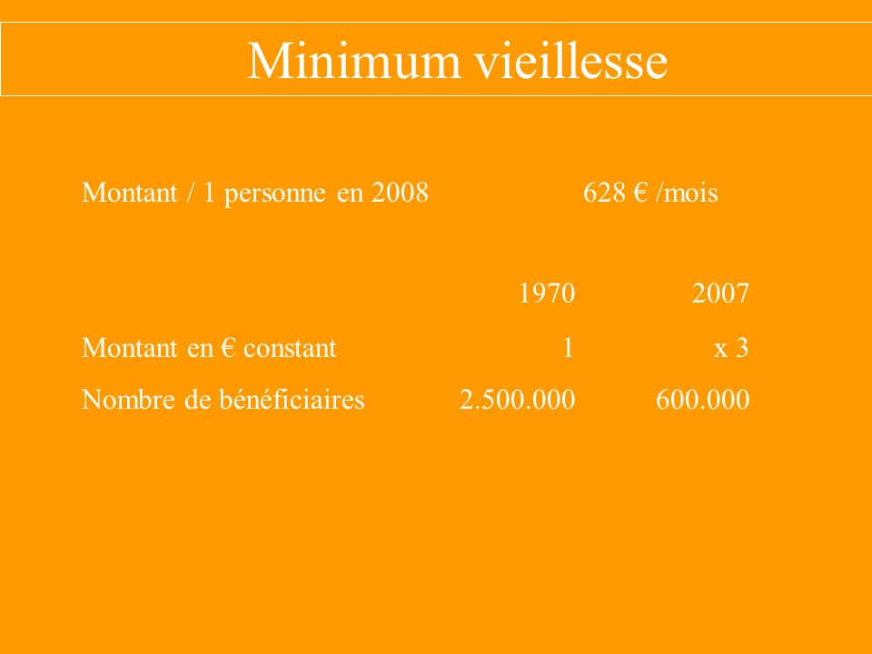 Minimum vieillesse Montant / 1 personne en 2008 628 /mois 19702007 Montant en constant 1 x 3 Nombre de bénéficiaires 2.500.000 600.000