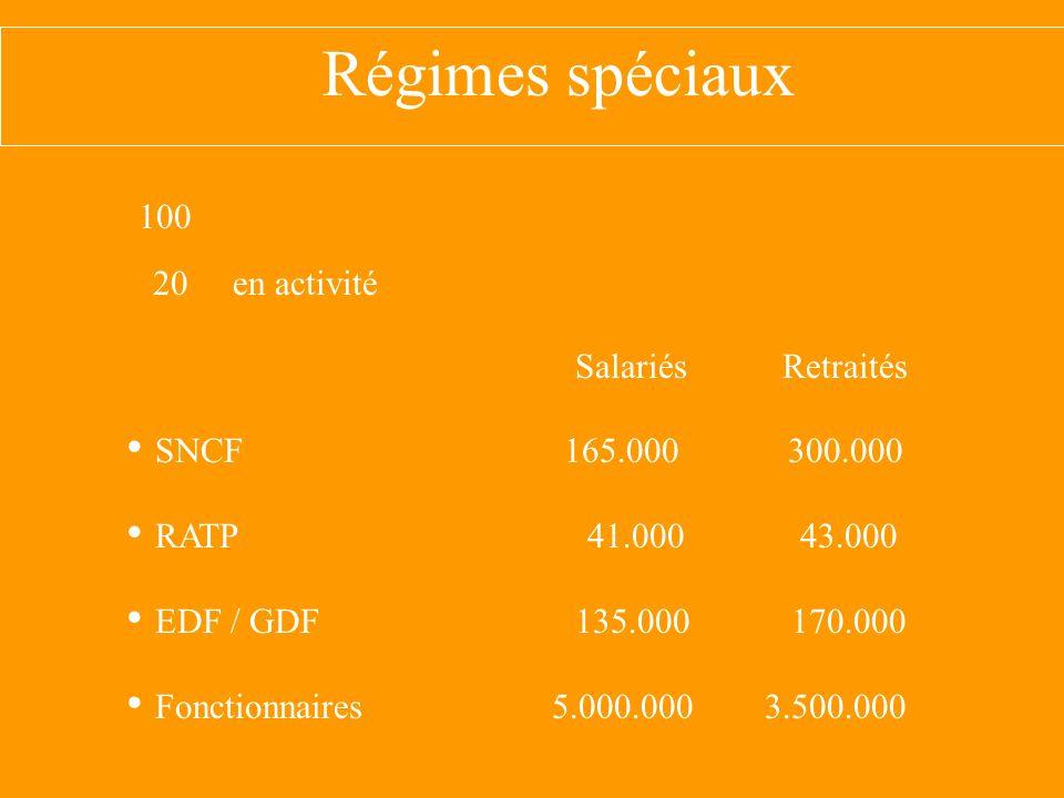 Histoire 1945 création du régime général 1945 création ou maintien des régimes spéciaux 1945–1980peu de retraités / beaucoup de salariés RapportRocard1991 RéformeBalladur1993 RapportsCharpin1999 COR 2001, 2004, 2006, 2007, 2008 RéformesFillon2003 Sarkozy2007