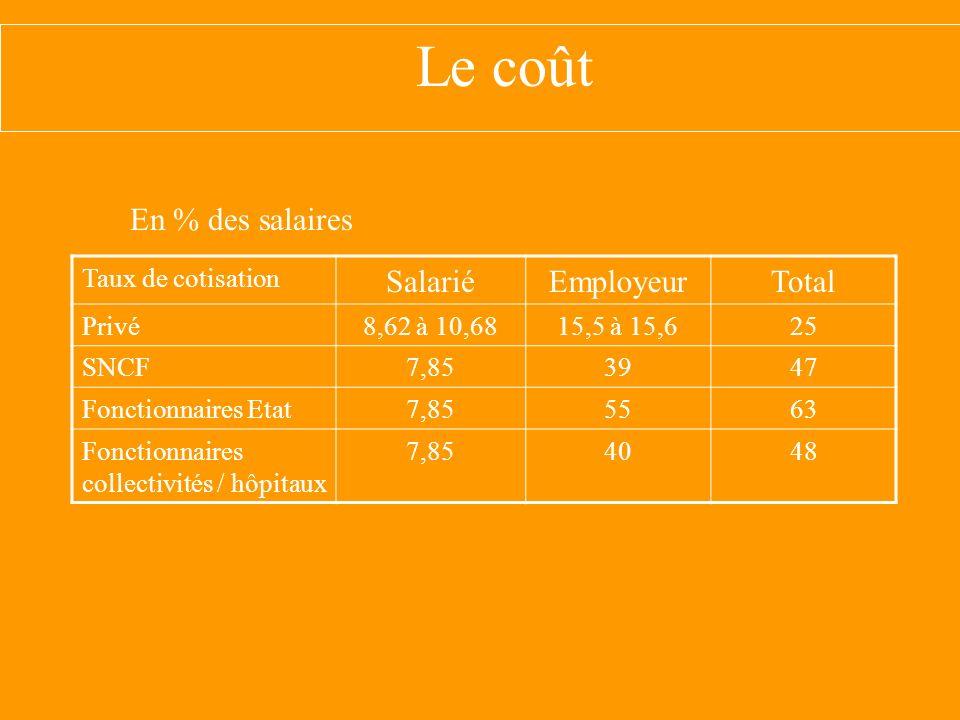 Le coût En % des salaires Taux de cotisation SalariéEmployeurTotal Privé8,62 à 10,6815,5 à 15,625 SNCF7,853947 Fonctionnaires Etat7,855563 Fonctionnaires collectivités / hôpitaux 7,854048
