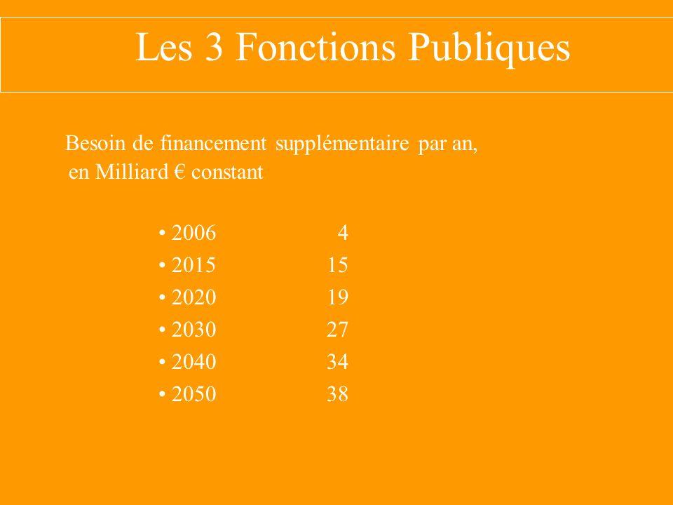 Les 3 Fonctions Publiques Besoin de financement supplémentaire par an, en Milliard constant 2006 4 201515 202019 203027 204034 205038