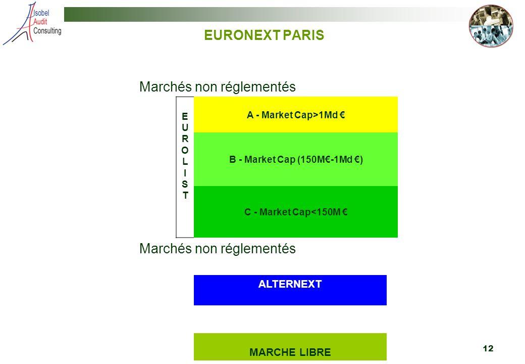 12 EURONEXT PARIS Marchés non réglementés EUROLIST EUROLIST A - Market Cap>1Md B - Market Cap (150M-1Md ) C - Market Cap<150M Marchés non réglementés ALTERNEXT MARCHE LIBRE