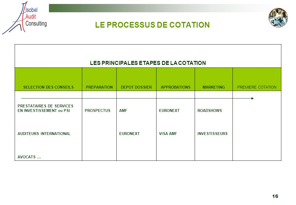 16 LE PROCESSUS DE COTATION LES PRINCIPALES ETAPES DE LA COTATION SELECTION DES CONSEILSPREPARATIONDEPOT DOSSIERAPPROBATIONSMARKETINGPREMIERE COTATION