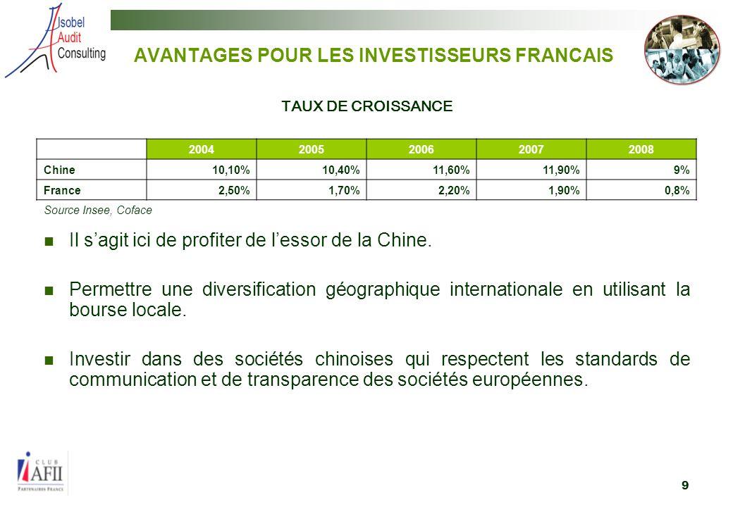 9 AVANTAGES POUR LES INVESTISSEURS FRANCAIS Il sagit ici de profiter de lessor de la Chine.
