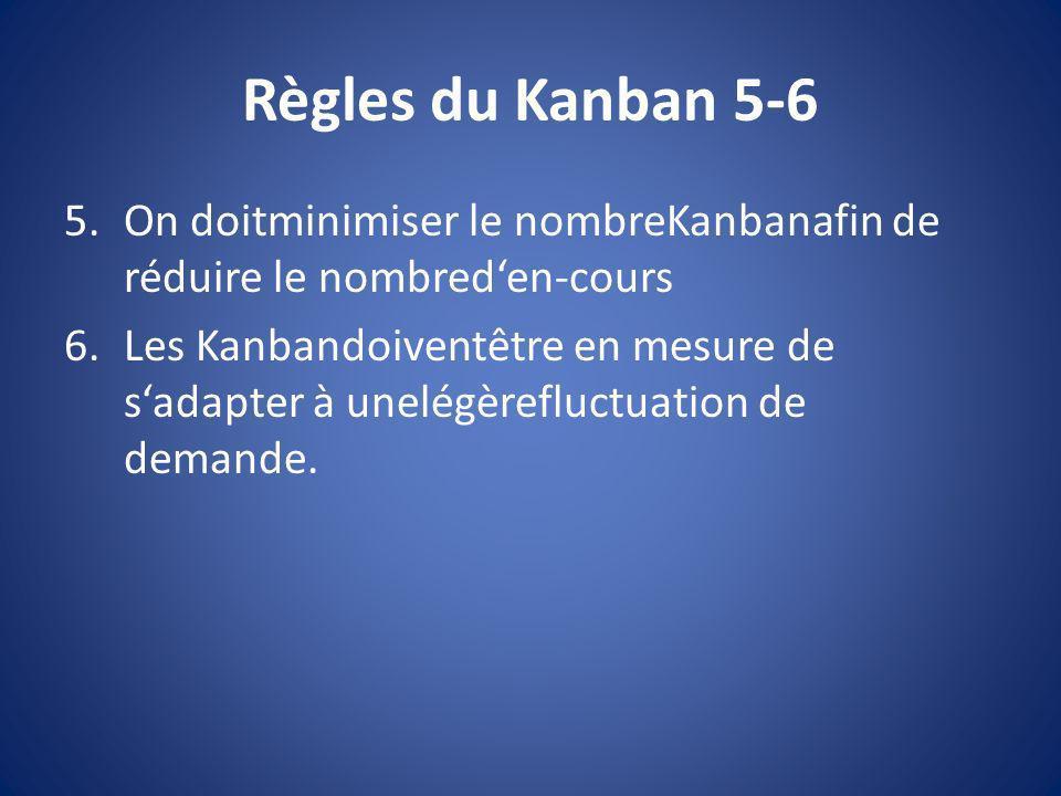 Règles du Kanban 5-6 5.On doitminimiser le nombreKanbanafin de réduire le nombreden-cours 6.Les Kanbandoiventêtre en mesure de sadapter à unelégèreflu