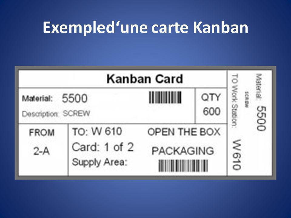 Exempledune carte Kanban